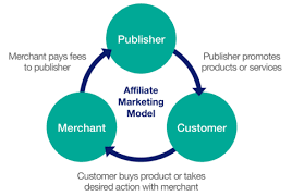Exist various sorts of affiliate marketing?